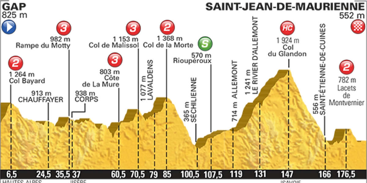 Tour de France Packages 2015 French Alps