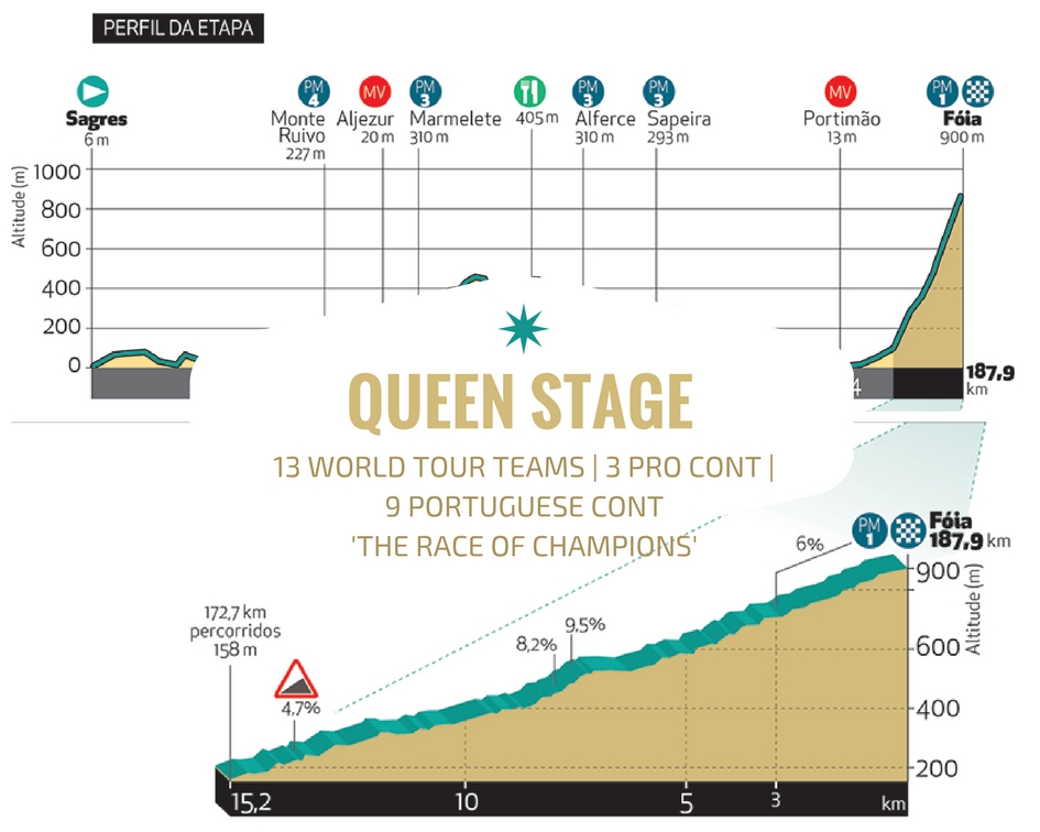 Tour of Algarve Practice Bicycle Tours